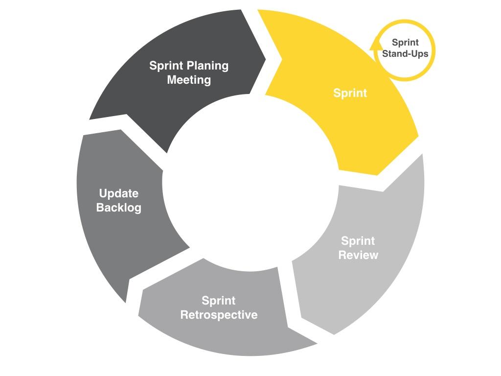 Agile marketing Process Diagram.001.jpeg