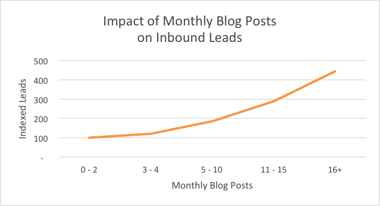 5 Ways Content Marketing Can Help Business Growth - Blog Monthly Leads Graph