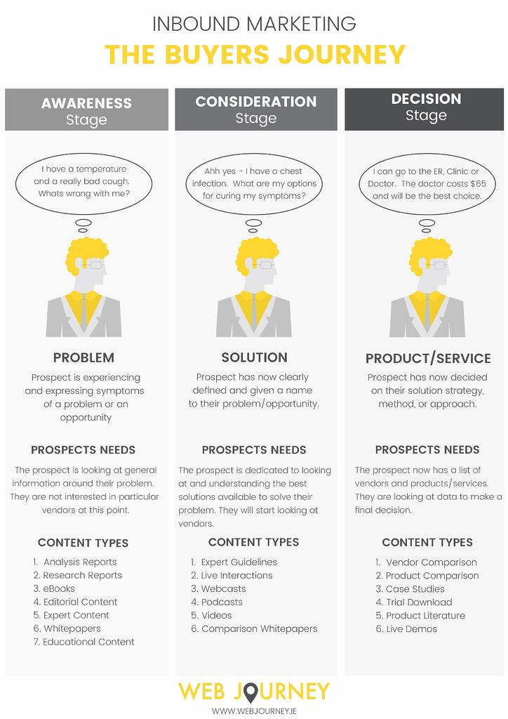 Sharpen your Marketing Campaigns by Following the Buyers Journey - Buyers Journey Stages Illustration