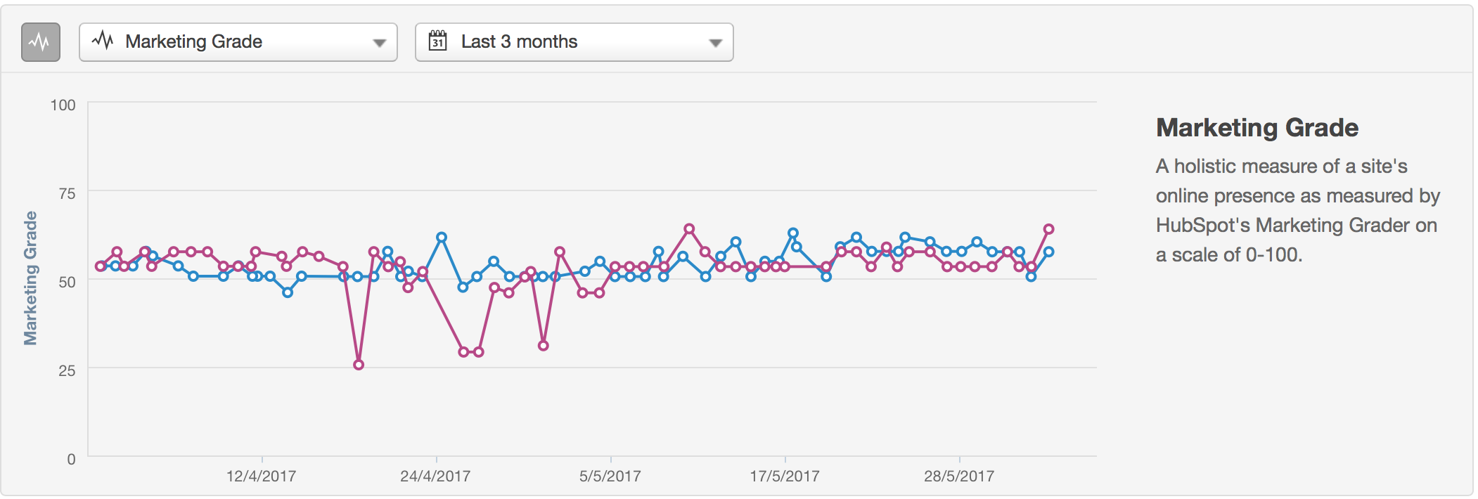 6 of the Best Tools for Digital Marketing Competitive Analysis - HubSpot - Apple V's Microsoft Marketing Grade