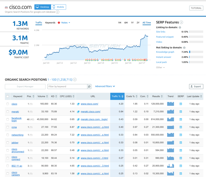 6 of the Best Tools for Digital Marketing Competitive Analysis - Semrush Example 2 Cisco