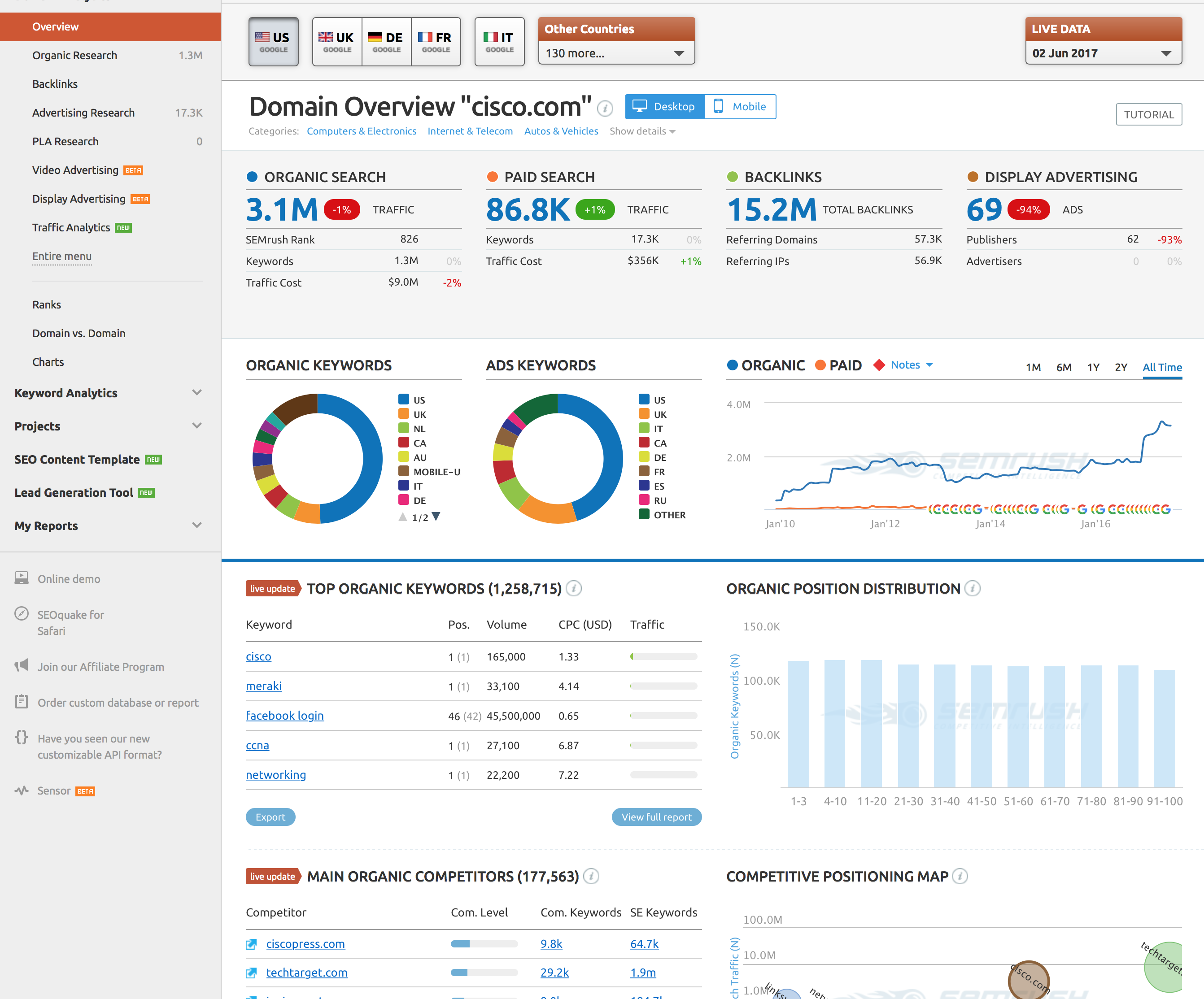 6 of the Best Tools for Digital Marketing Competitive Analysis - Semrush Example Cisco
