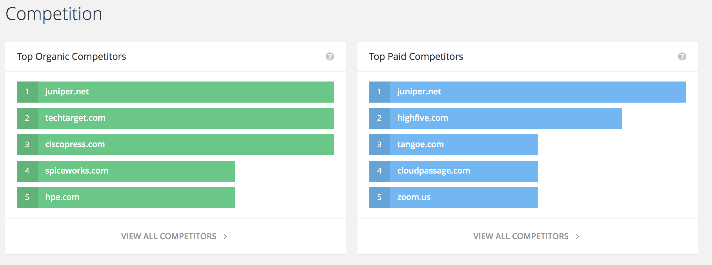 6 of the Best Tools for Digital Marketing Competitive Analysis - Spyfu - Competition