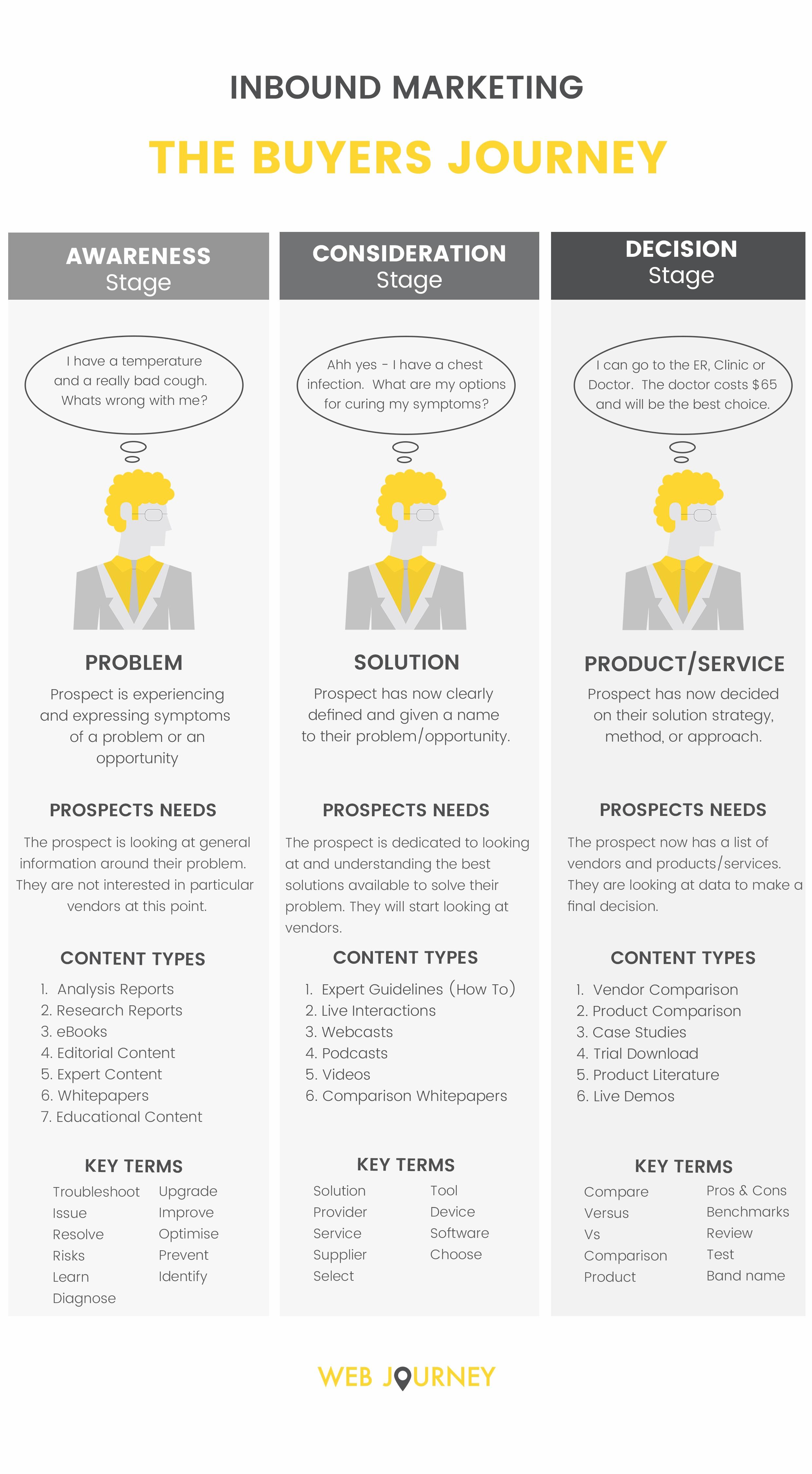 Inbound-Marketing-Buyers-Journey-Infographic---Web-Journey-Oct-2017.jpg