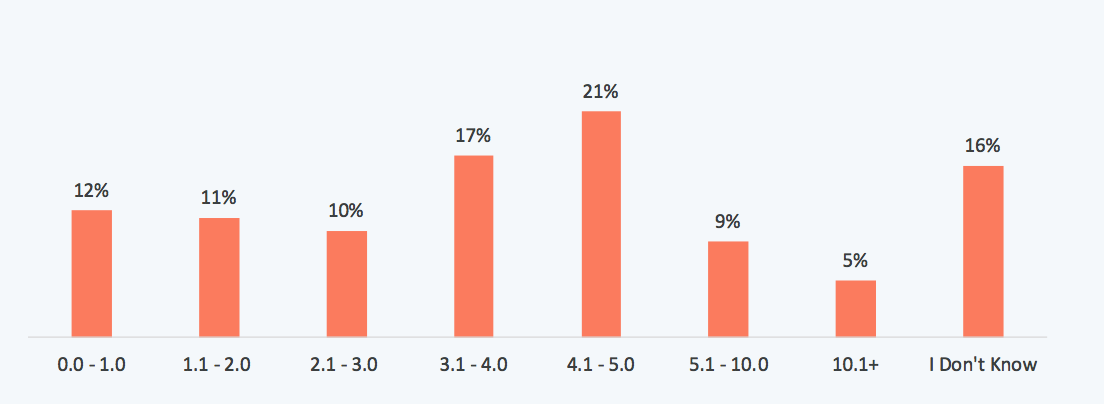 9 Essential Email Marketing Metrics you Need to Track - CTR Rates