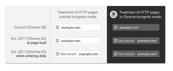 Why you need to secure your website with SSL - Google Chrome.png